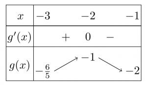 Tìm tất cả các giá trị thực của tham số m để hàm số y=1/3x^3-(m-1) x^2-(m-3) x+1 đồng biến trên các khoảng (-3;-1) và (0;3)