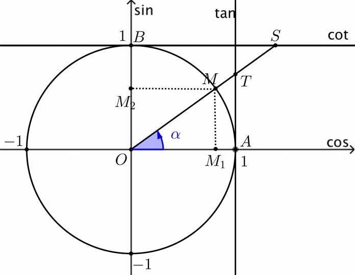 Công thức lượng giác, giá trị lượng giác của một cung, đường tròn lượng giác