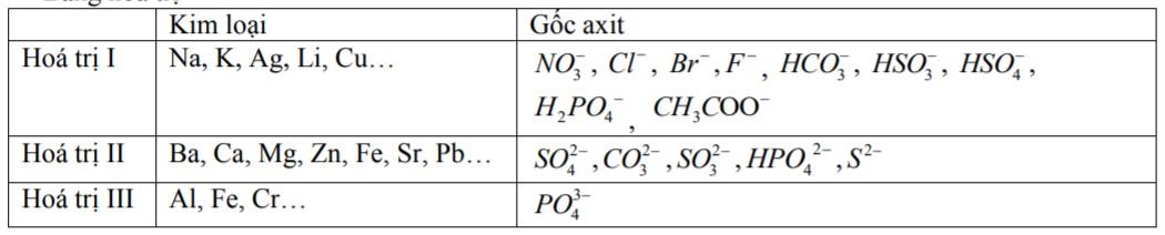 Hoá trị của một số kim loại và gốc axit thường gặp