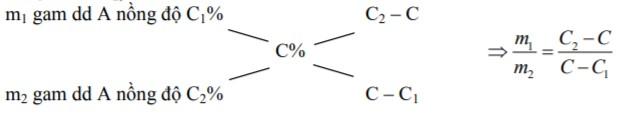 ôn tập hóa học 10