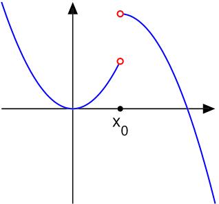 Đồ thị hàm số liên tục trên một khoảng hàm số gián đoạn tại một điểm