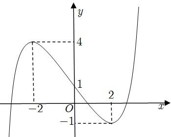 đề thi toán 12 học kì ii CÂU 4
