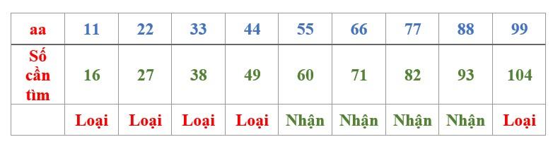 tìm số theo điều kiện cho trước Bài toán viết số theo điều kiện cho trước toán 4