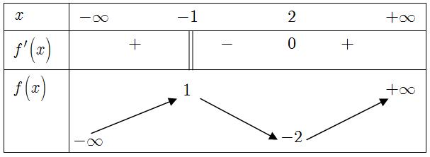 Đề thi toán 12 học kì ii Xuân Trường B Nam Định