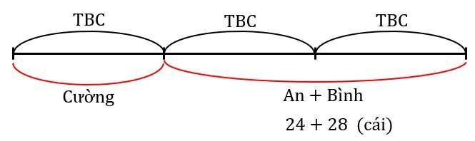 các dạng toán về tbc