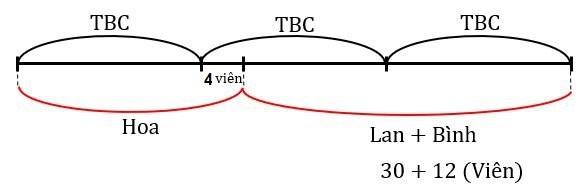 dạng toán nhiều hơn tbc