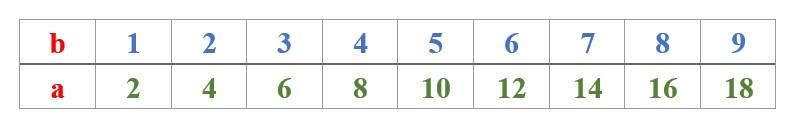 viết số theo điều kiện cho trước toán 4