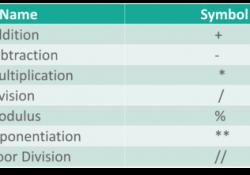 Các phép toán trong Python