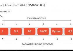 kiểu dữ liệu danh sách trong python list in python