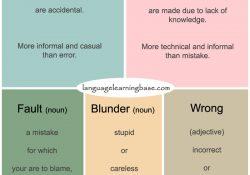 mistake vs fault