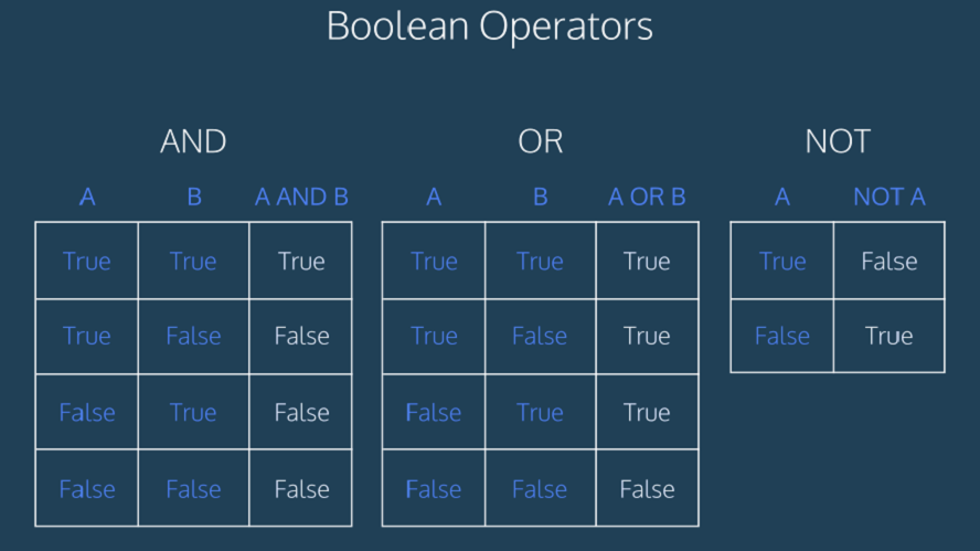 toan tu bool trong Python Toán tử Boolean trong Python