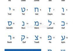 tự học tiếng Do Thái cách viết bảng chữ cái Hebrew