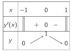 sự đồng biến nghịch biến của hàm số