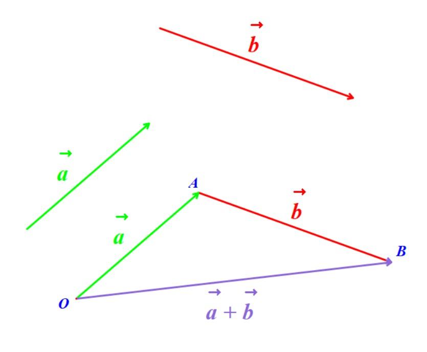 Phép cộng véc-tơ, Phép trừ hai véc-tơ (Tổng của hai véc-tơ, hiệu của hai vec tơ)