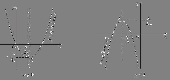 Đồ thị của hàm số bậc hai