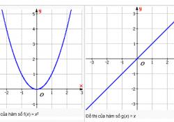 xét tính chẵn lẻ của hàm số, đồ thị hàm số chẵn hàm số lẻ