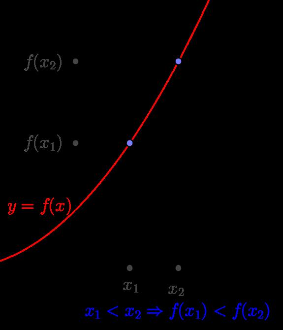 hàm số đồng biến