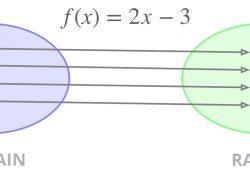 tìm tập xác định của hàm số, tìm txd của hàm số toán 10, hàm số là gì