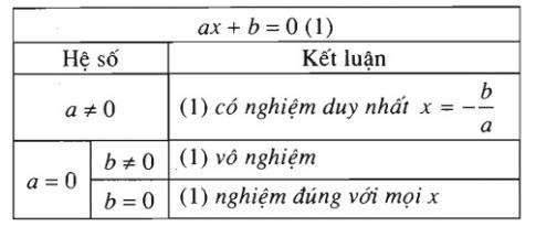 giai va bien luan phuong trinh ax+b=0