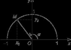 giá trị lượng giác của góc từ 0 đến 180