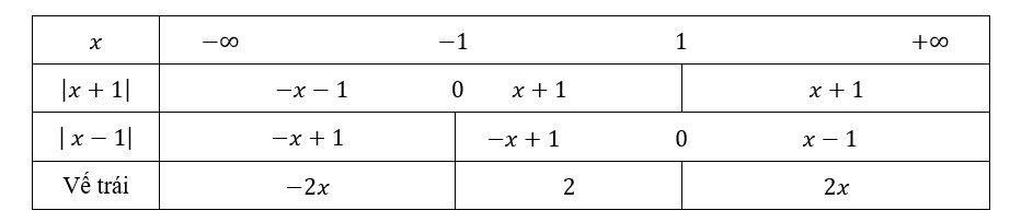 giải phương trình chứa trị tuyệt đối băng cách lập bảng khử phá dấu giá trị tuyệt đối