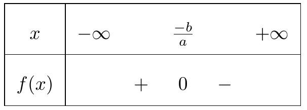 bxd nhị thức bậc nhất khi hệ số a <0