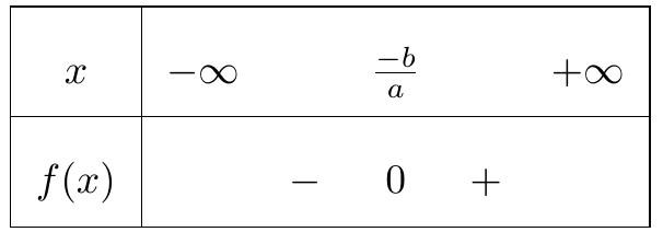 bảng xét dấu của nhị thức bậc nhất khi hệ số a dương