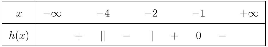 cách lập nhanh bảng xét dấu