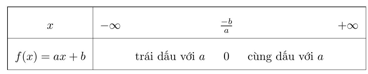 định lí dấu nhị thức bậc nhất f(x)=ax+b