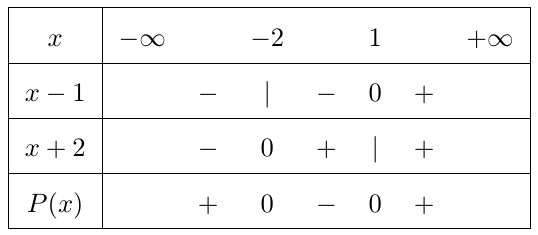 cách lập bảng xét dấu của một tích