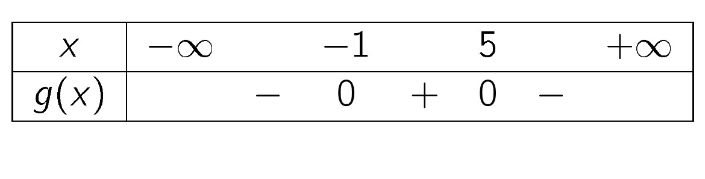bảng xét dấu của g(x)