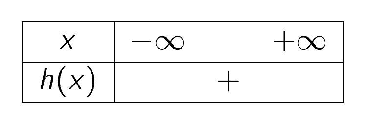bảng xét dấu của hx
