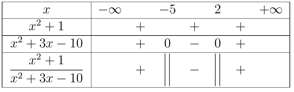 bất phương trình phân thức hữu tỉ