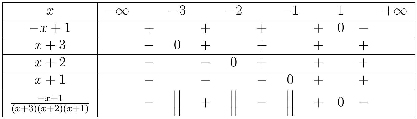 bất phương trình chứa ẩn ở mẫu sử dụng tam thức bậc hai