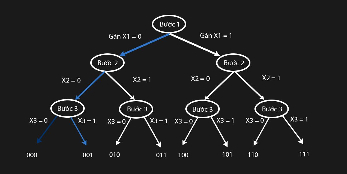 liệt kê các chuỗi nhị phân bằng thuật toán quay lui