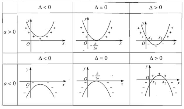 định lí về dấu tam thức bậc hai