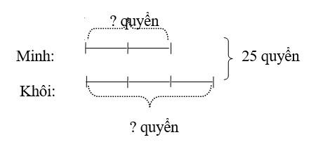 tìm 2 số biết tổng và tỉ, tìm hai số khi biết tổng và tỉ số của hai số