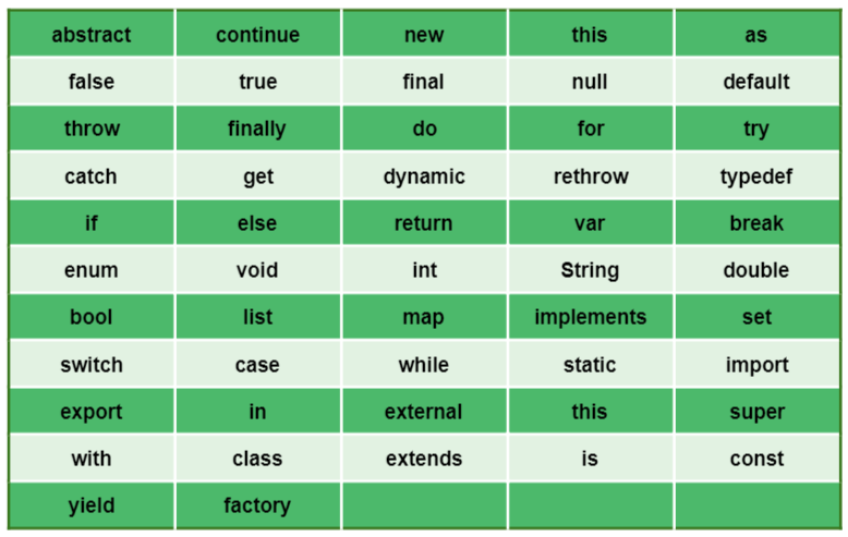 keywords in dart