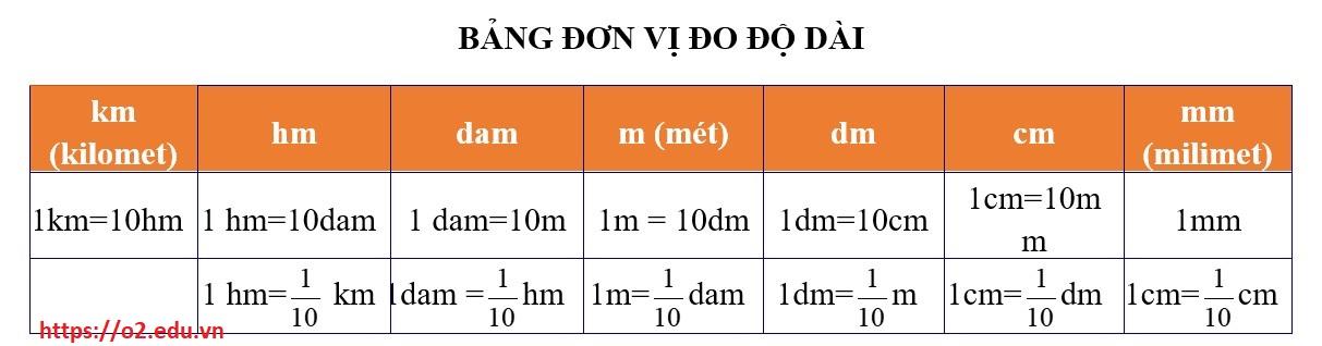 CÁC BẢNG ĐƠN VỊ ĐO LỚP 5 bảng đơn vị đo độ dài