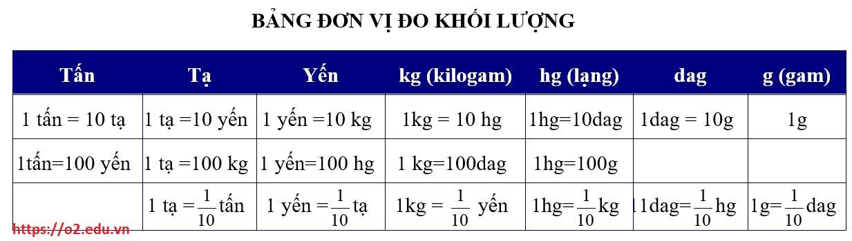 bảng đơn vị đo lớp 5