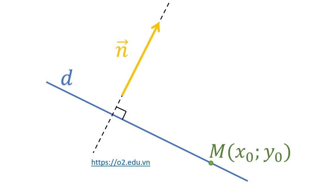 phuong trinh tong quat của đường thẳng