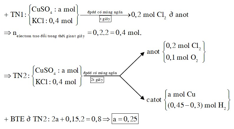 Điện phân dung dịch chứa a mol CuSO4 và 0,4 mol KCl (điện cực trơ, màng ngăn xốp, cường độ dòng điện không đổi) trong thời gian t giây