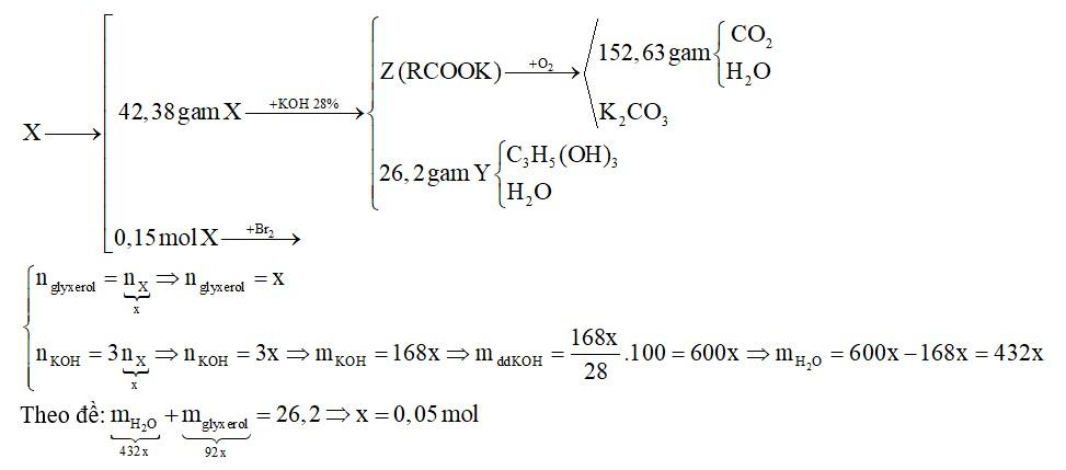 Thủy phân hoàn toàn 42,38 gam hỗn hợp X gồm hai triglixerit mạch hở trong dung dịch KOH 28% (vừa đủ)