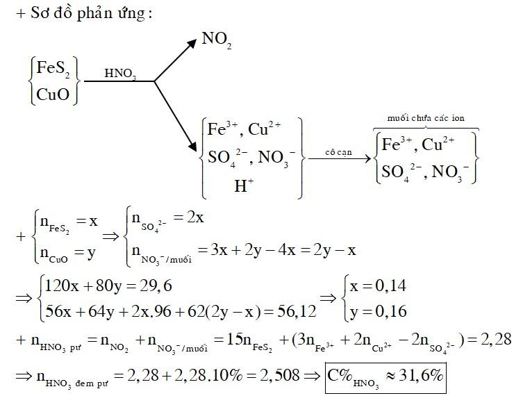 Hòa tan hoàn toàn 29,6 gam hỗn hợp H gồm FeS2 và CuO vào 500 gam dung dịch HNO3 C%
