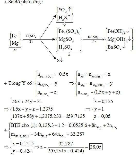 Hòa tan hoàn toàn 31 gam hỗn hợp M gồm Fe và Mg vào 250 gam dung dịch H2SO4 73,1276% đun nóng, thu được dung dịch X