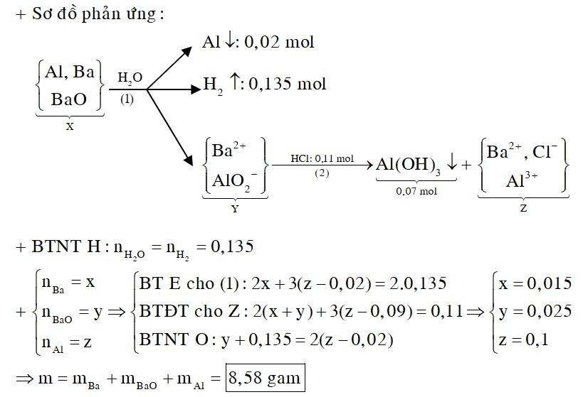 Cho m gam hỗn hợp X gồm Ba, BaO, Al vào nước dư, phản ứng kết thúc thu được 3,024 lít khí (đktc), dung dịch Y