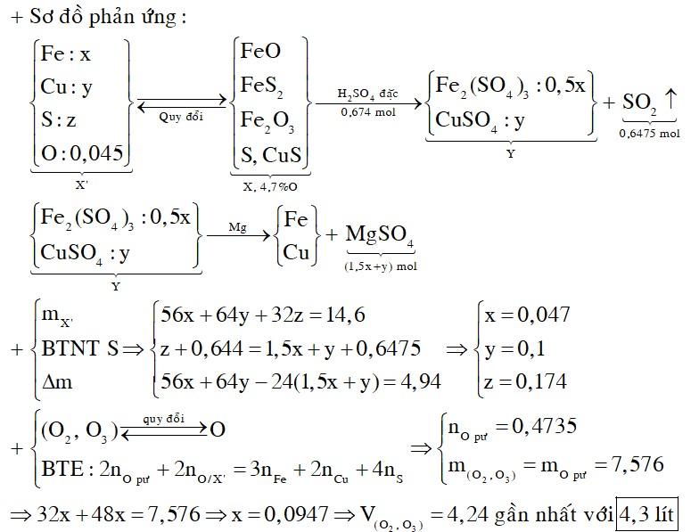 Hỗn hợp X gồm FeO, Fe2O3, S, FeS2 và CuS trong đó O chiếm 4,6997% khối lượng