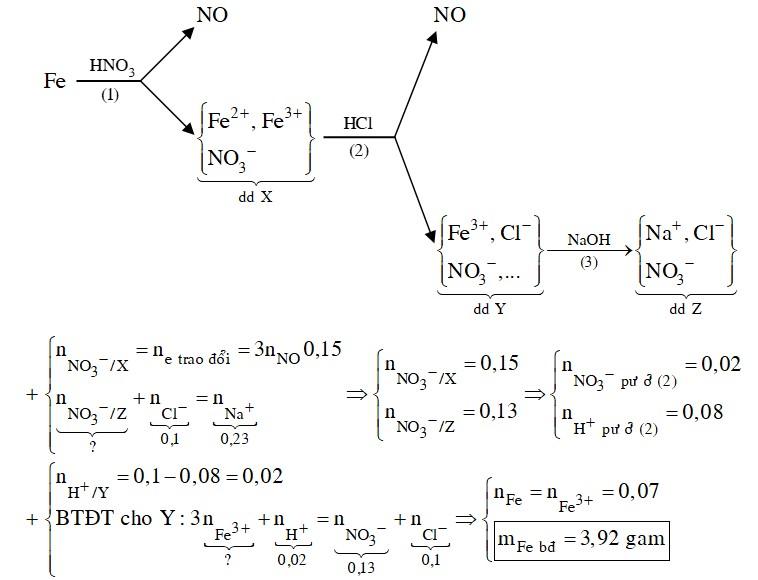 Hòa tan hoàn toàn m gam Fe bằng dung dịch HNO3, thu được dung dịch X và 1,12 lít NO