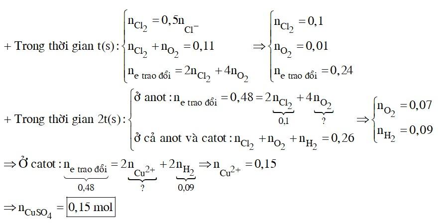 Điện phân dung dịch X chứa a mol CuSO4 và 0,2 mol KCl (điện cực trơ, màng ngăn xốp, cường độ dòng điện không đổi) trong thời gian t giây