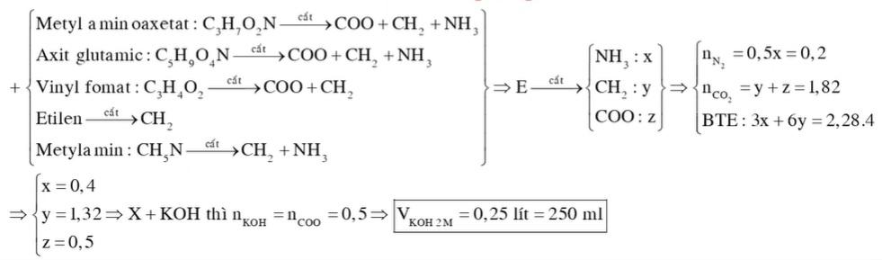 Hỗn hợp X gồm metyl aminoaxetat (H2N-CH2-COOCH3), axit glutamic và vinyl fomat. Hỗn hợp Y gồm